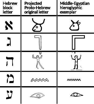 Une comparaison entre les lettres hébraïques qui entrèrent en usage après la Captivité à Babylone (débutée autour de 586 avJC), le présumé alphabet